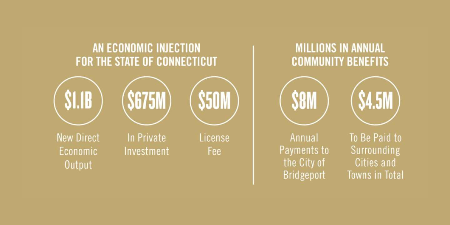 mgm-bridgeport-economic-injection-and-community-benefits